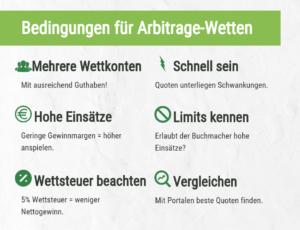 Bedingungen für Arbitrage Sportwetten