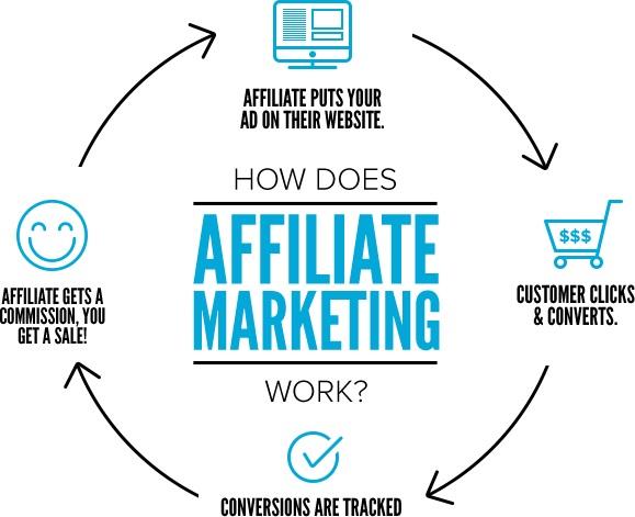 Kann man ohne eigene Reichweite mit Affiliate Marketing Geld verdienen?